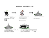 How a Bill Becomes a Law Teaching & Studying Tools