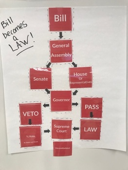 How a Bill become a law Anchor chart