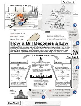 How a Bill becomes a Law Article Packet with questions