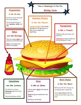 How a Hamburger is Like the Writing Traits