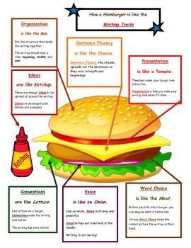 How a Hamburger is Like the Writing Traits