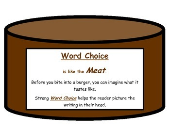 How a Hamburger is Like the Writing Traits book template