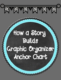 How a Story Builds Graphic Organizer Anchor Chart