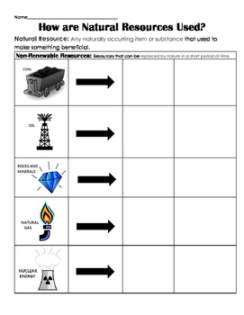How are Natural Resources used? (renewable & non-renewable) Sort, Center