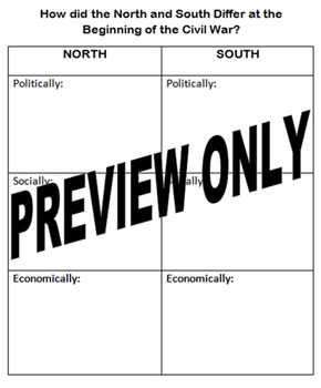 How did the North and South Differ at the Beginning of the Civil War Organizer