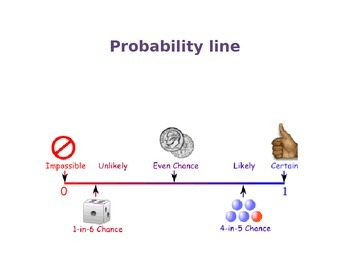How did the universe begin probability line activity