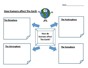 How do Humans Affect The Earth