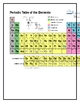 How is the Periodic Table Organized?  LAB