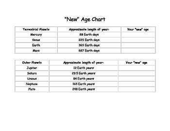 How old are you on other planets? Activity-so fun