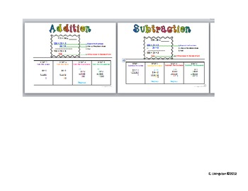 How to Add and Subtract Posters