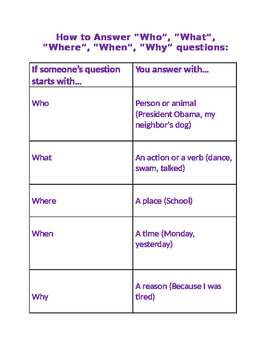 """How to Answer the 5 """"Wh"""" Questions"""