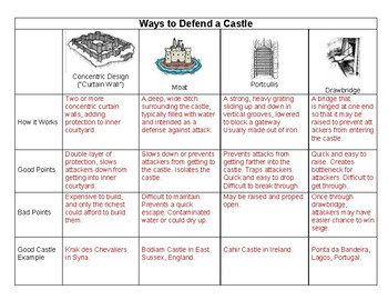 How to Attack and Defend a Castle - Full Lesson Plan