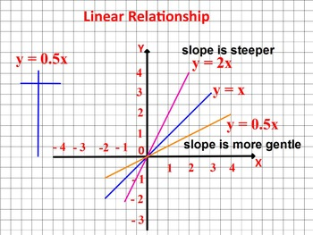 How to Build Graphs? 3 types of Math Relationships Fast Gr