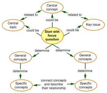How to Concept Map