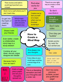 How to Create A Mind Map POSTER