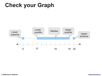 How to Create a Box-and-whisker Graph (PDF)