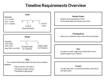 How to Create a Timeline