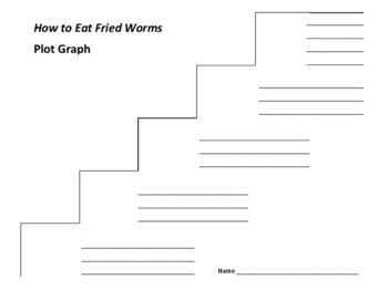 How to Eat Fried Worms Plot Graph - Thomas Rockwell