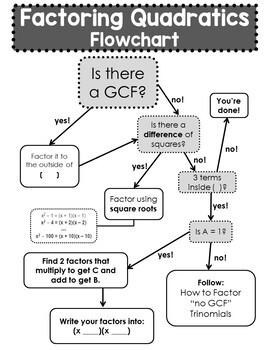 Factoring Trinomials Graphic Organizer and Flowchart