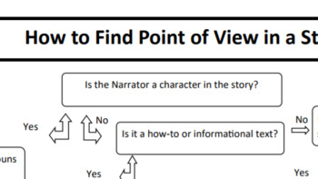 How to Find Point of View Flow Chart