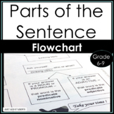 How to Analyze the Parts of the Sentence {Grammar -- subjects & predicates}