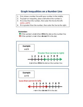 How to Graph Inequalities on a Number Line