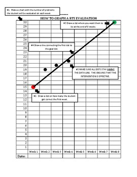 How to Graph an RTI assessment