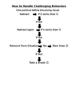 How to Handle Challenging Behaviors