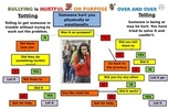 How to Handle a Bully Flow Chart