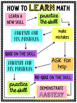 How to Learn Math Poster Freebie