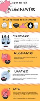 How to Mix Alginate (Classroom Poster/Guide)