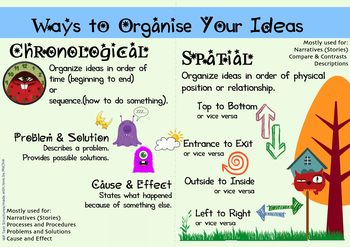 How to Organize Ideas in Writing Essays