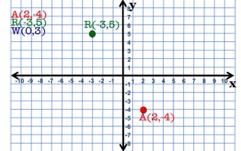 How to Plot Points and Quadrants