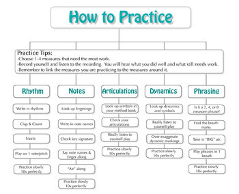 How to Practice Flowchart