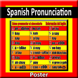 How to Pronounce the Spanish Alphabet Poster