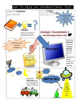 How to Read an Informational Text (Graphic Organizer)