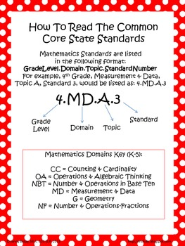 How to Read the Common Core State Standards