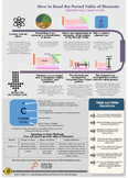 How to Read the Periodic Table of Elements