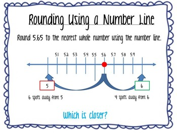How to Round Decimals Using a Number Line Smartboard