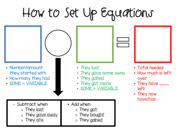 How to Set Up Equations sheet