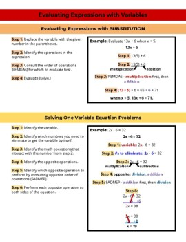 How to Solve One Variable Equations