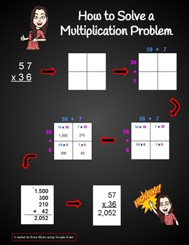 How to Solve a Multiplication Problem Infographic