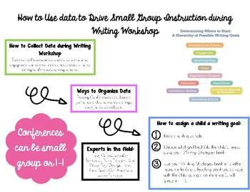 How to Use Data to Drive Small Group Instruction During Writing Workshop
