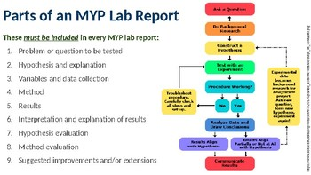 How to Write MYP Lab Reports (PowerPoint)