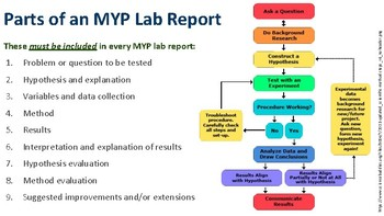 How to Write MYP Science Lab Reports (Printable PDF)