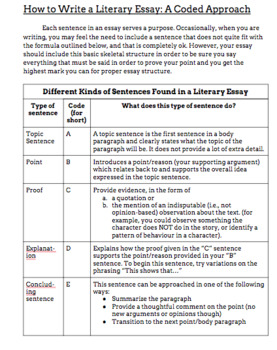 The Thesis Statement In A Research Essay Should  Argumentative Essay Thesis Statement also Is Psychology A Science Essay How To Write A Basic Literary Essay Quotes For College Essays