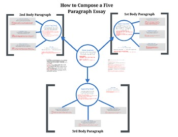 How to Write a Five Paragraph Essay Prezi
