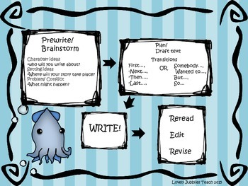 How to Write a Story Poster