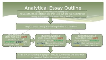 How to Write an Analytical Essay for History