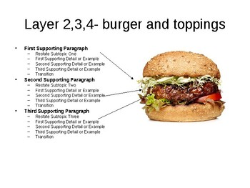 How to Write and Plan a One Page Essay (Comparison to a Hamburger)